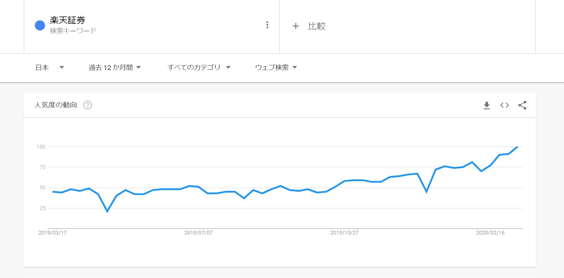 楽天証券の検索トレンド